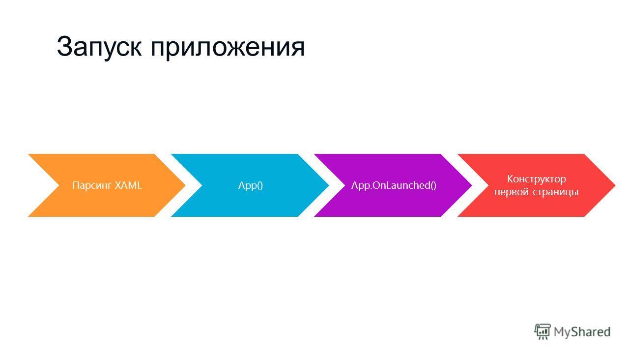 Запуск приложения Парсинг XAMLApp()App.OnLaunched() Конструктор первой страницы