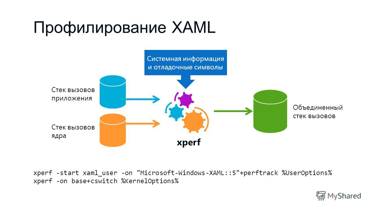 Профилирование XAML xperf -start xaml_user -on