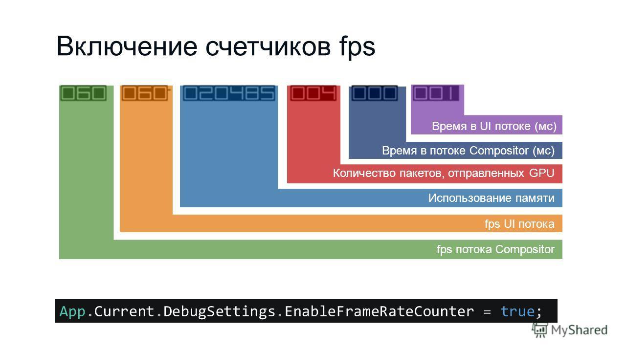 Включение счетчиков fps fps потока Compositor fps UI потока Использование памяти Количество пакетов, отправленных GPU Время в потоке Compositor (мс) Время в UI потоке (мс) App.Current.DebugSettings.EnableFrameRateCounter = true;