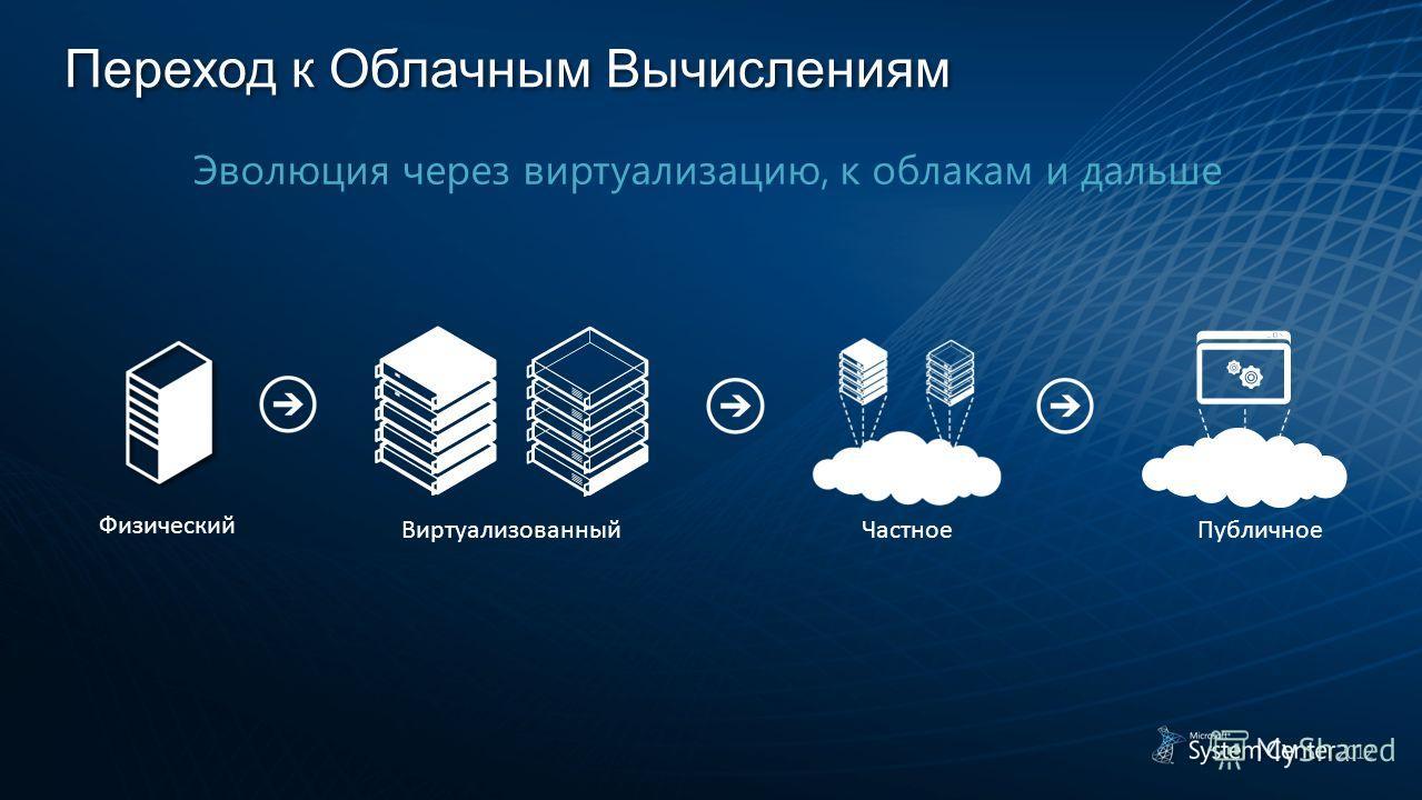 Переход к Облачным Вычислениям Физический Виртуализованный ЧастноеПубличное Эволюция через виртуализацию, к облакам и дальше
