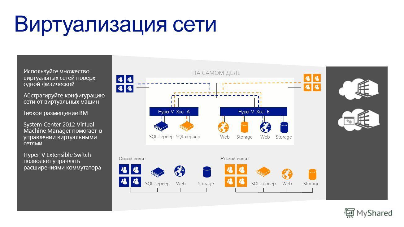 Используйте множество виртуальных сетей поверх одной физической Абстрагируйте конфигурацию сети от виртуальных машин Гибкое размещение ВМ System Center 2012 Virtual Machine Manager помогает в управлении виртуальными сетями Hyper-V Extensible Switch п