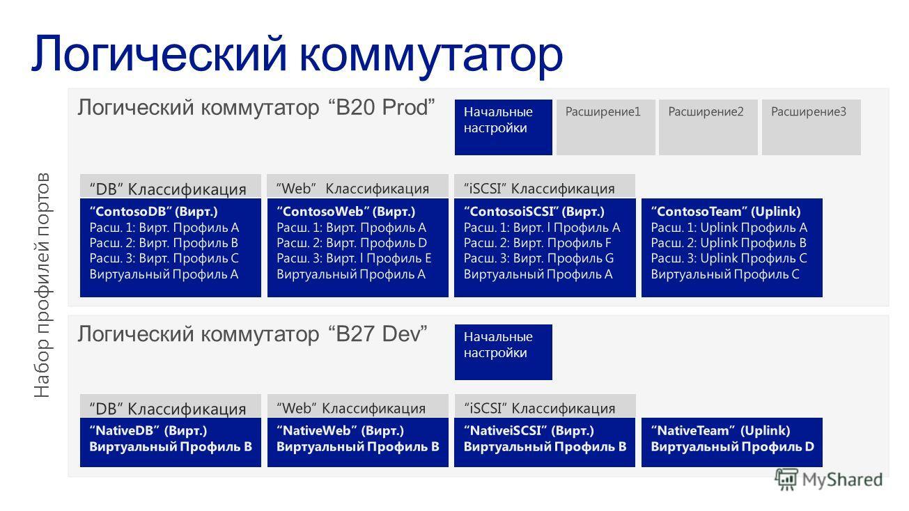 Начальные настройки Набор профилей портов