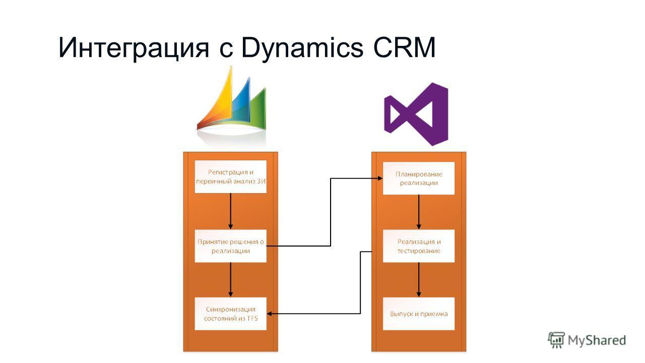 Интеграция с Dynamics CRM