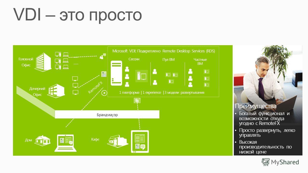 Преимущества Богатый функционал и возможности откуда угодно с RemoteFX Просто развернуть, легко управлять Высокая производительность по низкой цене Microsoft VDI: Подкреплено Remote Desktop Services (RDS) 1 платформа | 1 experience | 3 модели разверт