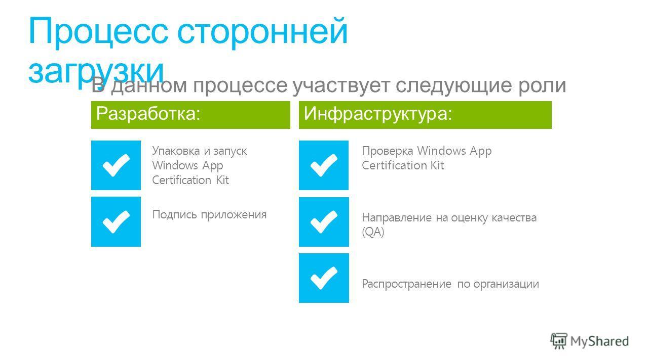 Процесс сторонней загрузки Разработка: Упаковка и запуск Windows App Certification Kit Подпись приложения Инфраструктура: Проверка Windows App Certification Kit Направление на оценку качества (QA) Распространение по организации В данном процессе учас