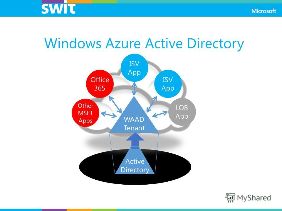 Windows Azure Active Directory WAAD Tenant Active Directory LOB App Other MSFT Apps Office 365 ISV App ISV App