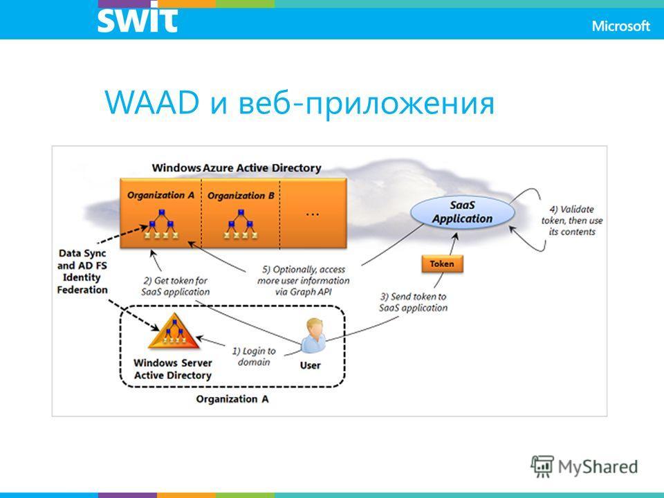 WAAD и веб-приложения Изначально был анонсирован и развивался как отдельный сервис Является Federation-сервисом для разных identity- провайдеров (Facebook, Twitter, Google, Microsoft Account, ADFS) Интегрирован с WAAD-тенантами