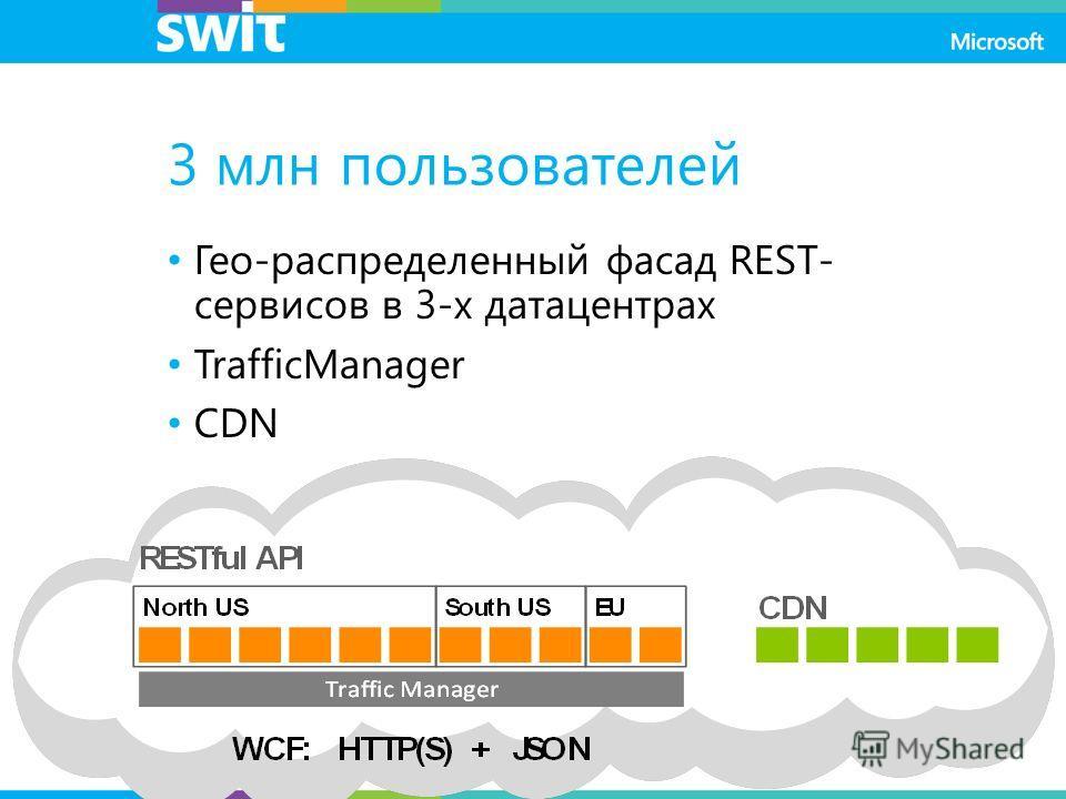 3 млн пользователей Гео-распределенный фасад REST- сервисов в 3-х датацентрах TrafficManager CDN