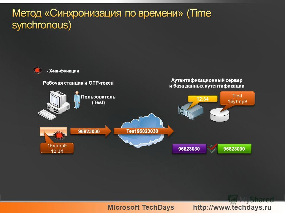 Microsoft TechDayshttp://www.techdays.ru 96823030 Пользователь (Test) Test 96823030 - Хеш-функции Рабочая станция и ОТР-токен 96823030 Аутентификационный сервер и база данных аутентификации 12:34