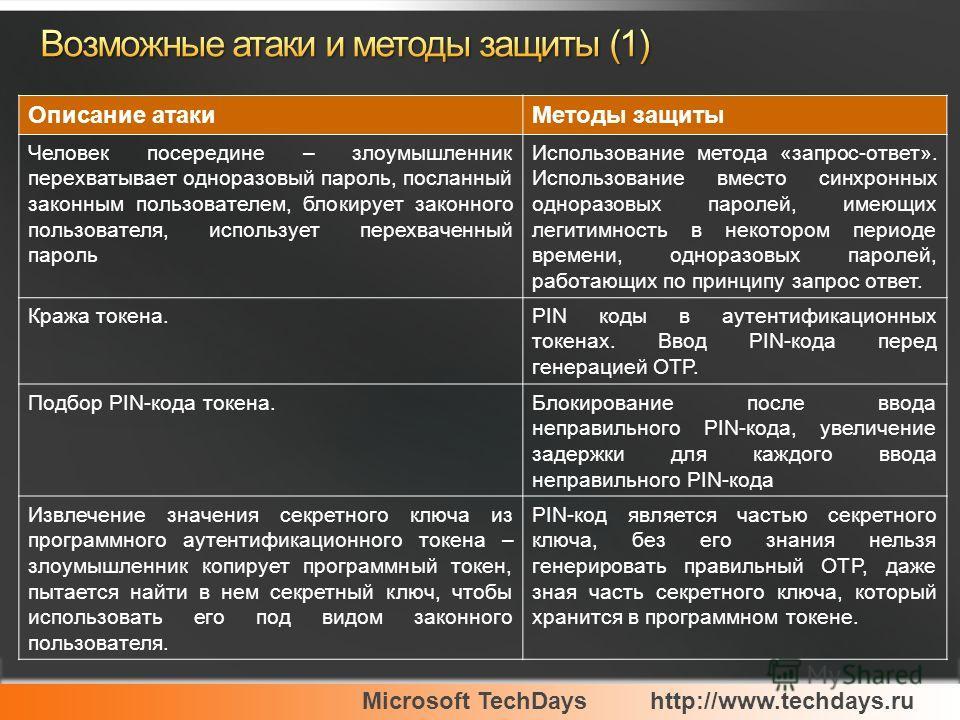 Microsoft TechDayshttp://www.techdays.ru Описание атакиМетоды защиты Человек посередине – злоумышленник перехватывает одноразовый пароль, посланный законным пользователем, блокирует законного пользователя, использует перехваченный пароль Использовани
