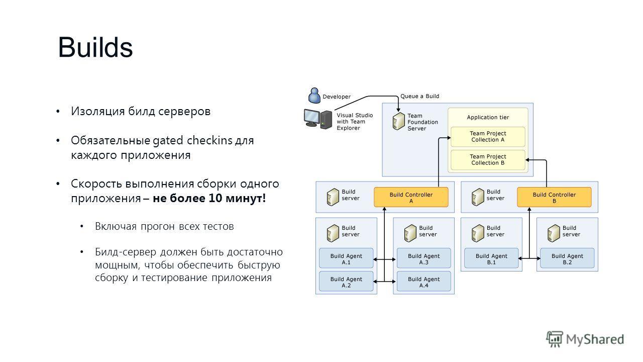 Builds Изоляция билд серверов Обязательные gated checkins для каждого приложения Скорость выполнения сборки одного приложения – не более 10 минут! Включая прогон всех тестов Билд-сервер должен быть достаточно мощным, чтобы обеспечить быструю сборку и