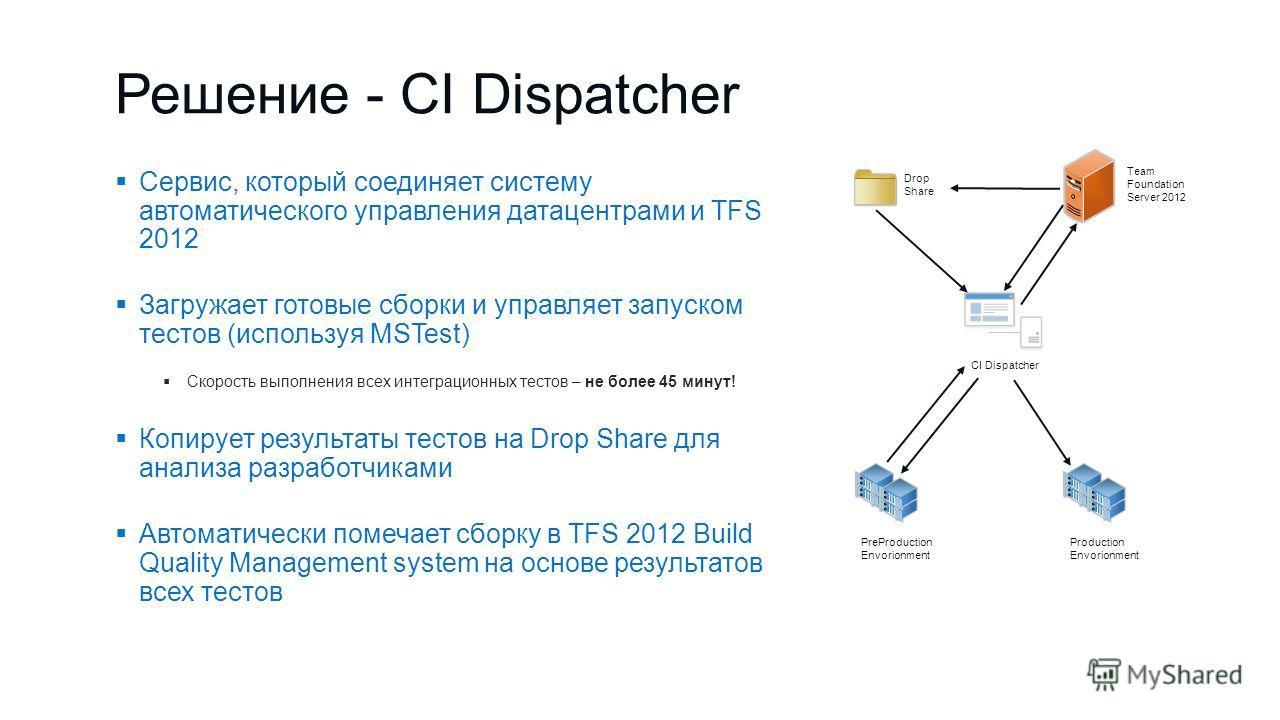 Решение - CI Dispatcher Сервис, который соединяет систему автоматического управления датацентрами и TFS 2012 Загружает готовые сборки и управляет запуском тестов (используя MSTest) Скорость выполнения всех интеграционных тестов – не более 45 минут! К