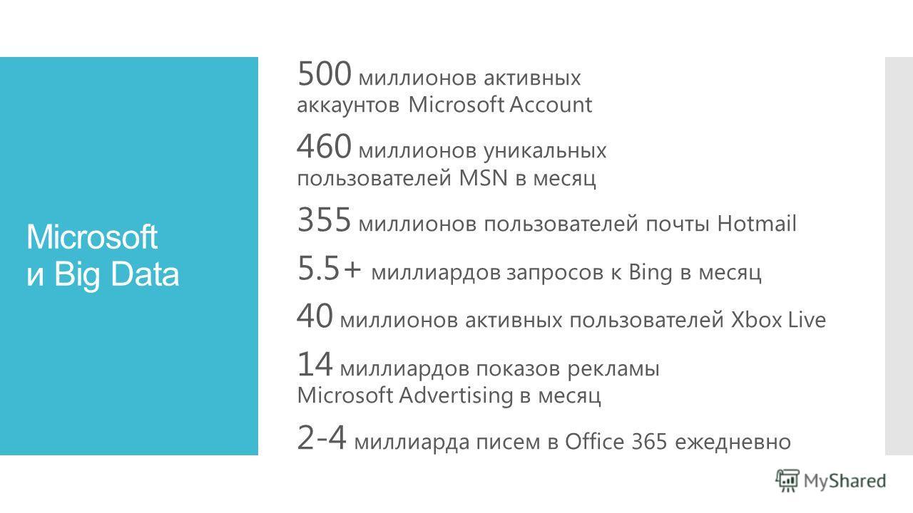 Microsoft и Big Data 500 миллионов активных аккаунтов Microsoft Account 460 миллионов уникальных пользователей MSN в месяц 355 миллионов пользователей почты Hotmail 5.5+ миллиардов запросов к Bing в месяц 40 миллионов активных пользователей Xbox Live