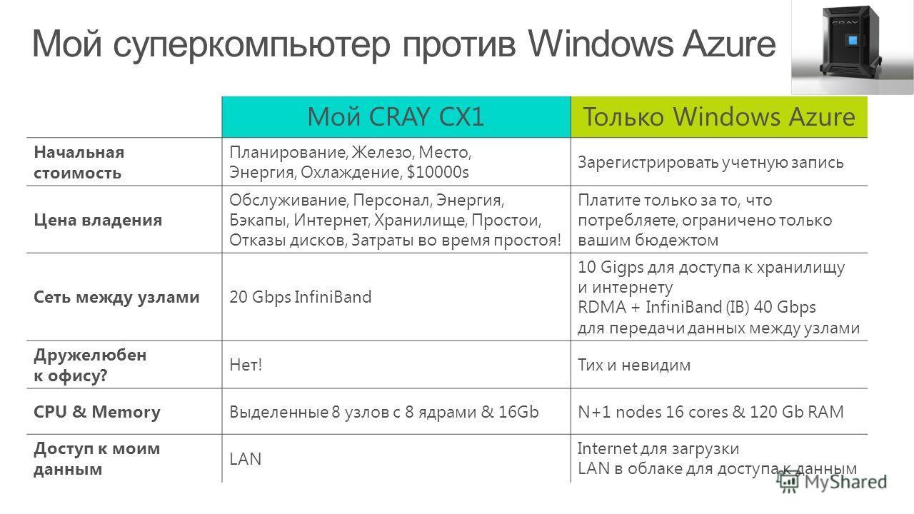 Мой CRAY CX1Только Windows Azure Начальная стоимость Планирование, Железо, Место, Энергия, Охлаждение, $10000s Зарегистрировать учетную запись Цена владения Обслуживание, Персонал, Энергия, Бэкапы, Интернет, Хранилище, Простои, Отказы дисков, Затраты