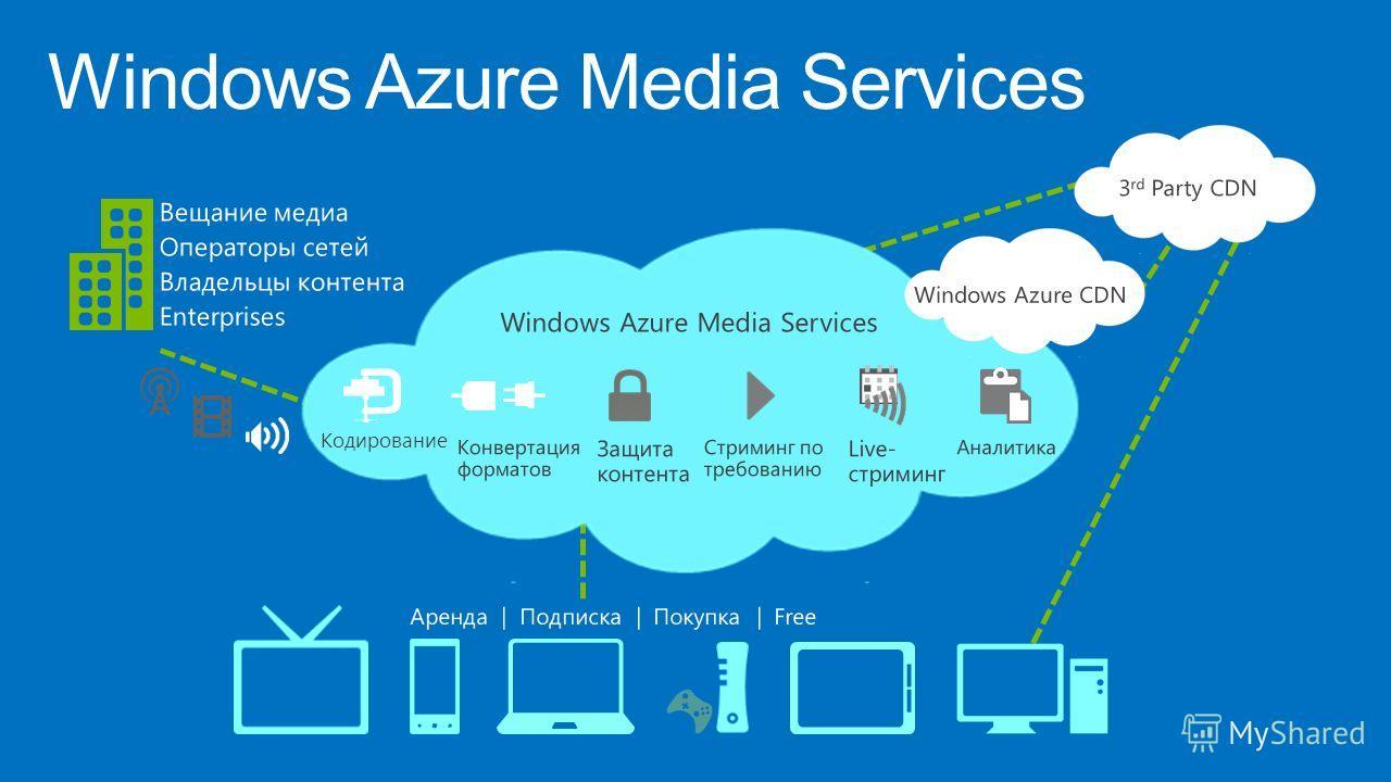 Windows Azure Media Services Вещание медиа Операторы сетей Владельцы контента Enterprises Кодирование Конвертация форматов Защита контента Стриминг по требованию Live- стриминг Аналитика Windows Azure Media Services Аренда | Подписка | Покупка | Free