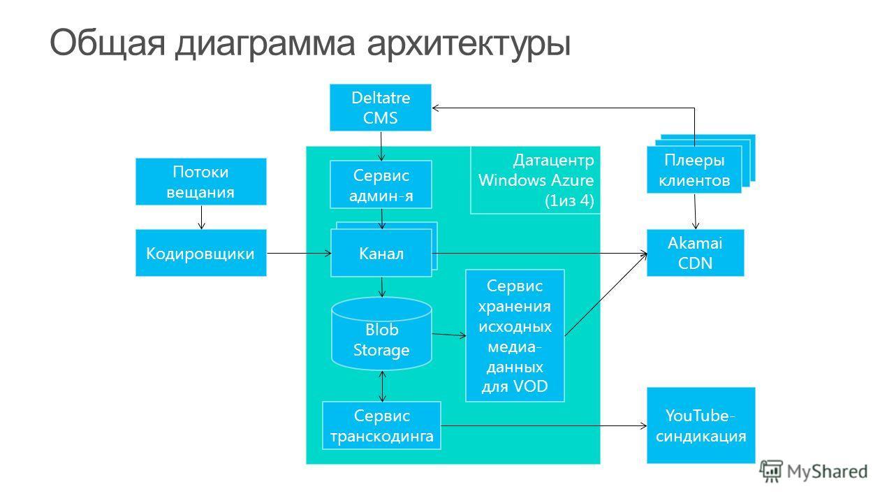 Кодировщики Потоки вещания Канал Сервис хранения исходных медиа- данных для VOD Blob Storage Сервис транскодинга YouTube- синдикация Akamai CDN Плееры клиентов Сервис админ-я Deltatre CMS Датацентр Windows Azure (1из 4)
