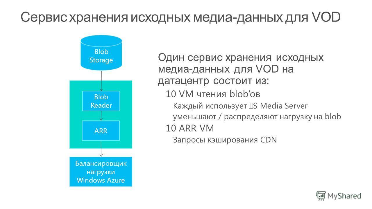 Blob Reader ARR Балансировщик нагрузки Windows Azure Blob Storage