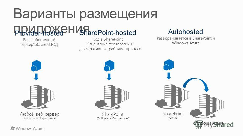 App Web (from WSP) Любой веб-сервер (Online или On-premises) SharePoint (Online) Windows Azure SharePoint (Online или On-premises)
