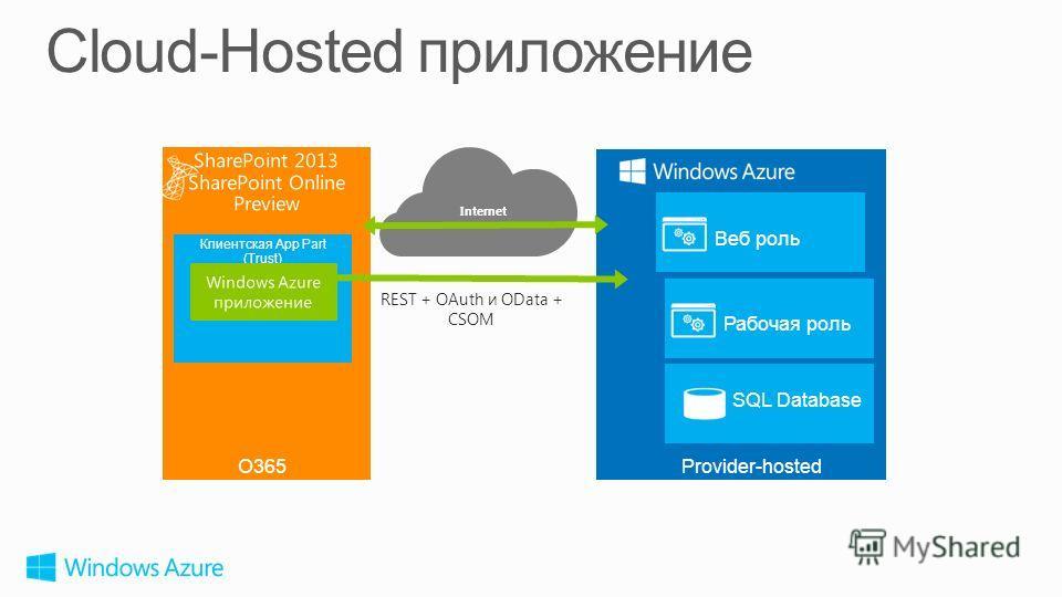 Internet Клиентская App Part (Trust) Provider-hostedO365 Веб роль REST + OAuth и OData + CSOM SQL Database Рабочая роль