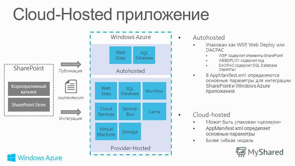 Autohosted Упакован как WSP, Web Deploy или DACPAC WSP содержит элементы SharePoint WEBDPLOY содержит код DACPAC содержит SQL Database (скрипты) В AppManifest.xml определяются основные параметры для интеграции SharePoint и Windows Azure приложения Cl