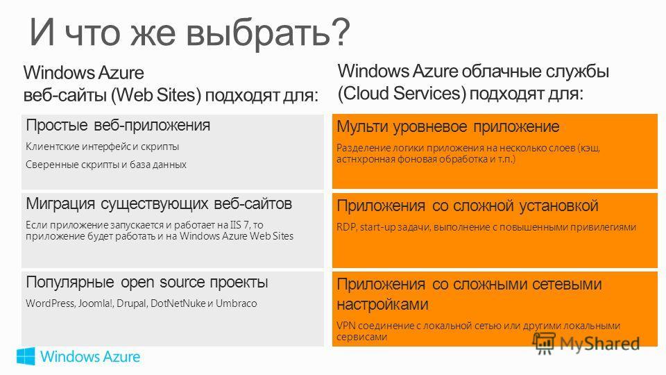 Популярные open source проекты WordPress, Joomla!, Drupal, DotNetNuke и Umbraco Миграция существующих веб-сайтов Если приложение запускается и работает на IIS 7, то приложение будет работать и на Windows Azure Web Sites Простые веб-приложения Клиентс