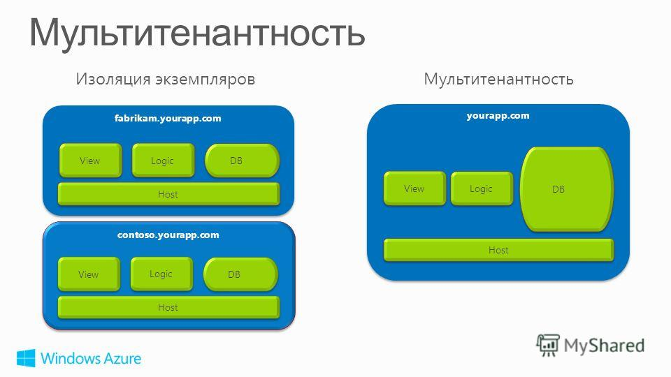 yourapp.com DB Logic View Host fabrikam.yourapp.com DB Logic View Host contoso.yourapp.com DB Logic View Host Изоляция экземпляровМультитенантность
