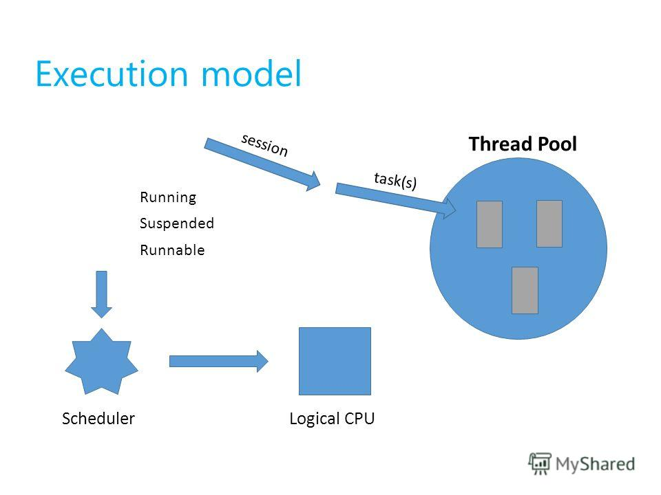 Execution model session Thread Pool Running Suspended Runnable task(s) SchedulerLogical CPU