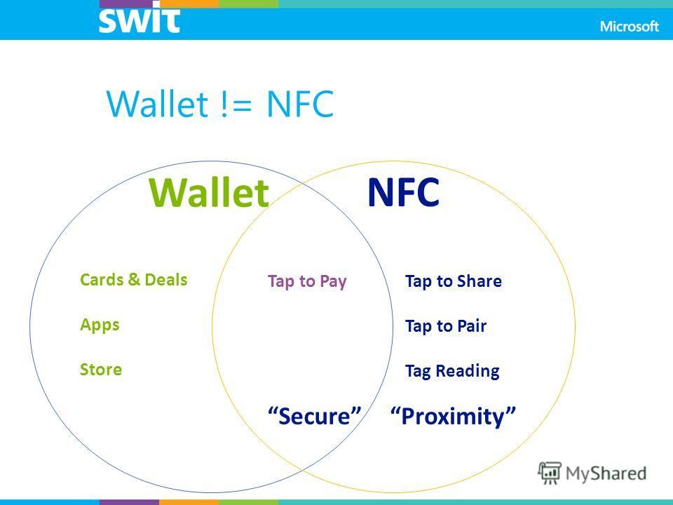 Wallet != NFC Wallet NFC Cards & Deals Apps Store Tap to Share Tap to Pair Tag Reading Tap to Pay SecureProximity