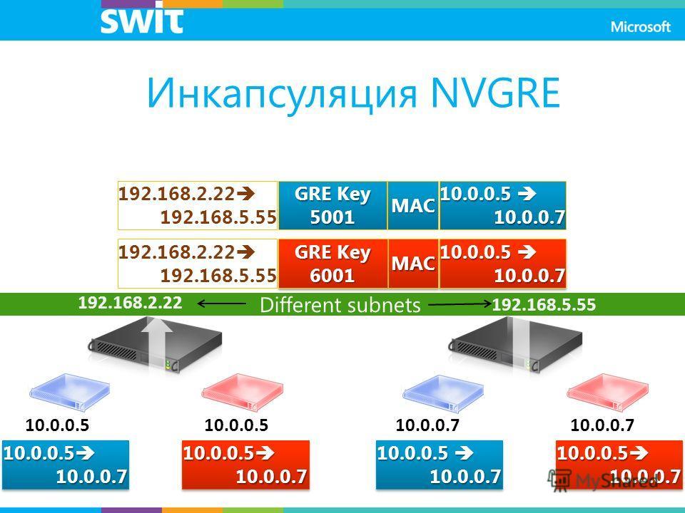 Different subnets 10.0.0.5 10.0.0.7 192.168.2.22 192.168.5.55 192.168.2.22 192.168.5.55 10.0.0.5 10.0.0.5 10.0.0.7 GRE Key 5001 MAC 10.0.0.5 10.0.0.5 10.0.0.7 10.0.0.7 GRE Key 6001 MACMAC 192.168.2.22 192.168.5.55 10.0.0.5 10.0.0.5 10.0.0.7 10.0.0.7