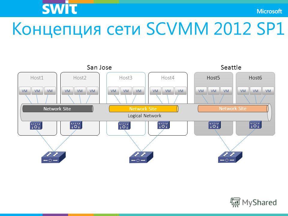Host5 VM Host6 VM Host3 VM Host4 VM Host1 VM Host2 VM Logical Network Концепция сети SCVMM 2012 SP1 16 Network Site San JoseSeattle Network Site