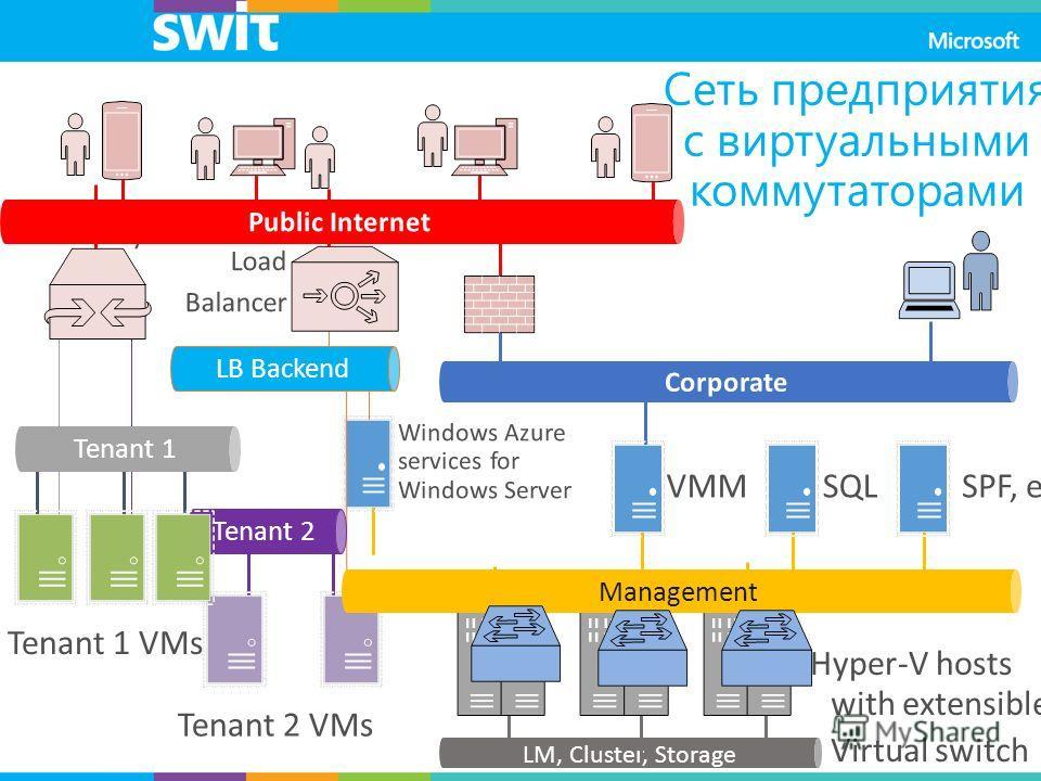 LB Backend Tenant 2 Tenant 1 LM, Cluster, Storage Management Сеть предприятия с виртуальными коммутаторами