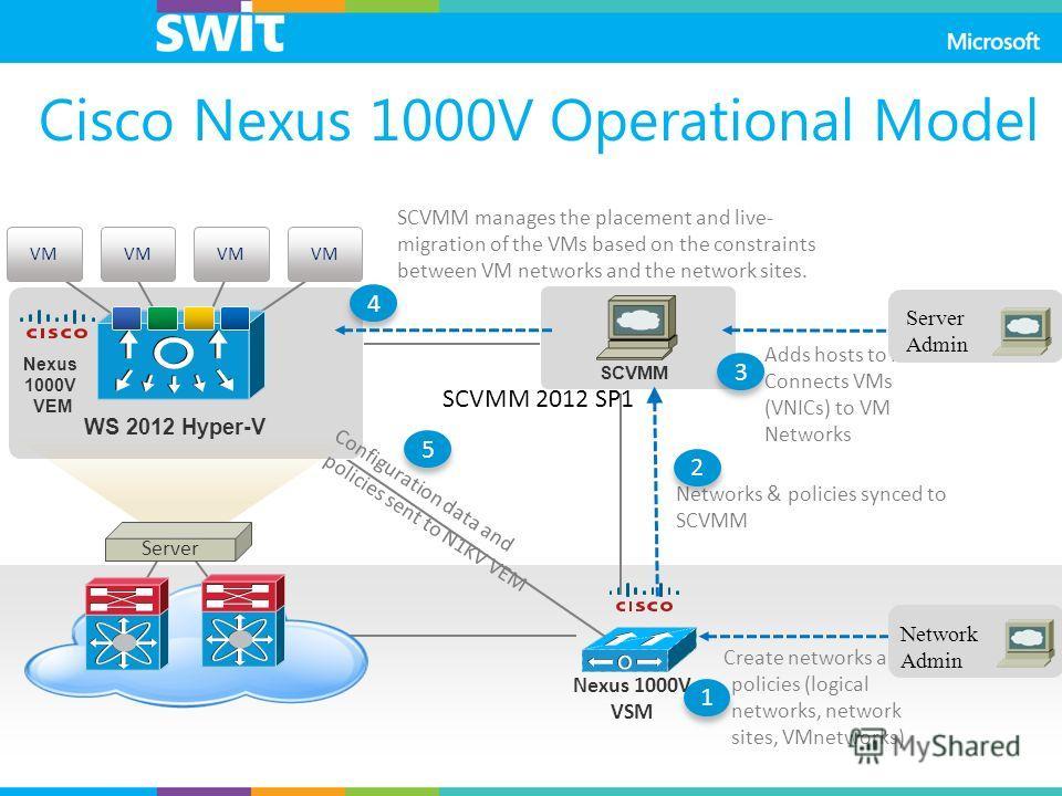 Networks & policies synced to SCVMM Adds hosts to N1KV Connects VMs (VNICs) to VM Networks Nexus 1000V VEM Server Nexus 1000V VSM WS 2012 Hyper-V SCVMM Create networks and policies (logical networks, network sites, VMnetworks) SCVMM manages the place