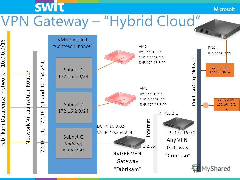 Fabrikam Datacenter network – 10.0.0.0/16 VMNetwork 1 Contoso Finance VM1 IP: 172.16.1.2 GW: 172.16.1.1 DNS:172.16.3.99 VM2 IP: 172.16.2.2 GW: 172.16.2.1 DNS:172.16.3.99 NVGRE VPN Gateway Fabrikam DNS1 IP:172.16.3.99 CORP-RED 172.16.3.0/24 Subnet G (