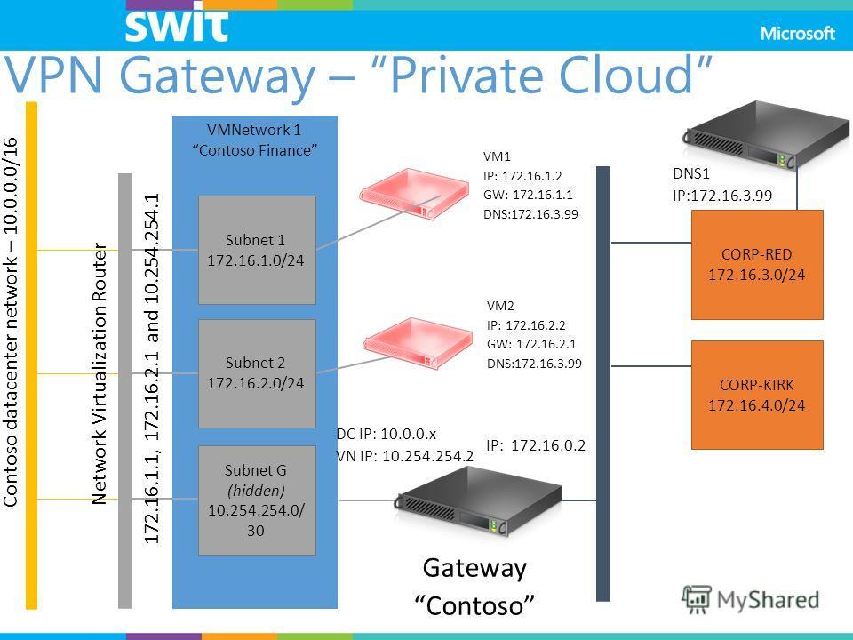 VMNetwork 1 Contoso Finance VM1 IP: 172.16.1.2 GW: 172.16.1.1 DNS:172.16.3.99 VM2 IP: 172.16.2.2 GW: 172.16.2.1 DNS:172.16.3.99 Gateway Contoso DNS1 IP:172.16.3.99 CORP-RED 172.16.3.0/24 Subnet G (hidden) 10.254.254.0/ 30 Subnet 1 172.16.1.0/24 Subne