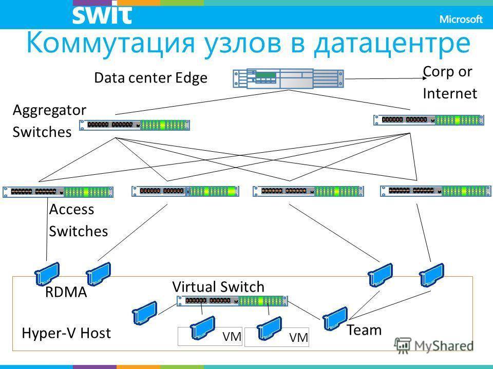 VM Коммутация узлов в датацентре