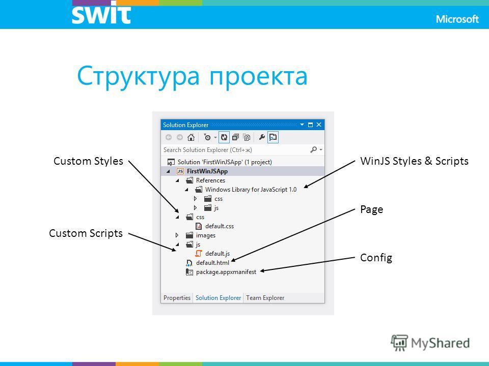 Структура проекта Custom Styles Custom Scripts WinJS Styles & Scripts Page Config