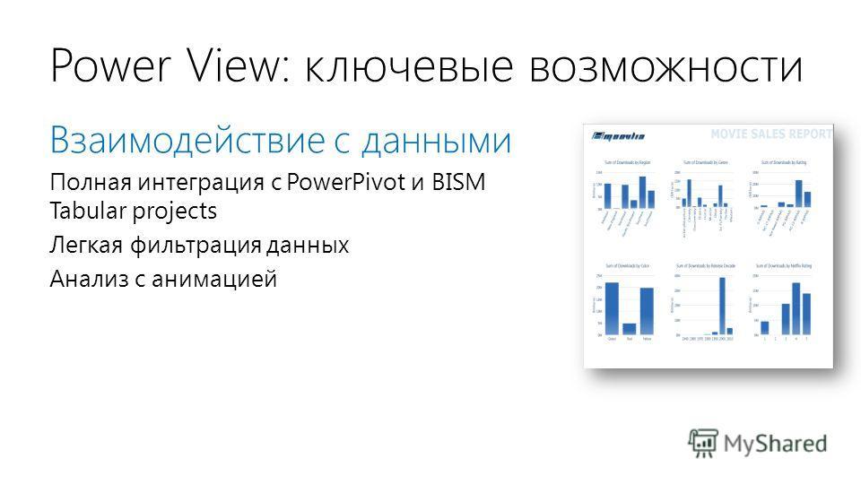 Power View: ключевые возможности Взаимодействие с данными Полная интеграция с PowerPivot и BISM Tabular projects Легкая фильтрация данных Анализ с анимацией