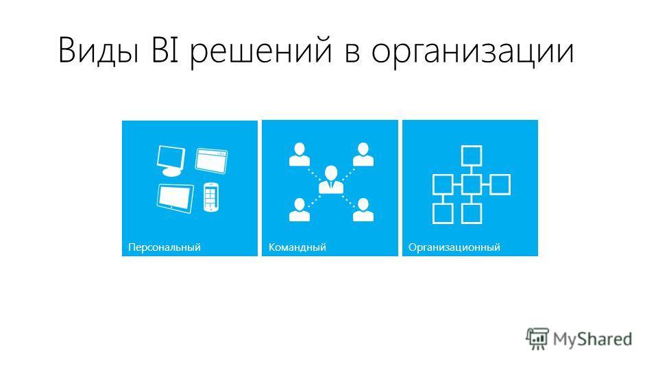 Виды BI решений в организации Персональный КомандныйОрганизационный