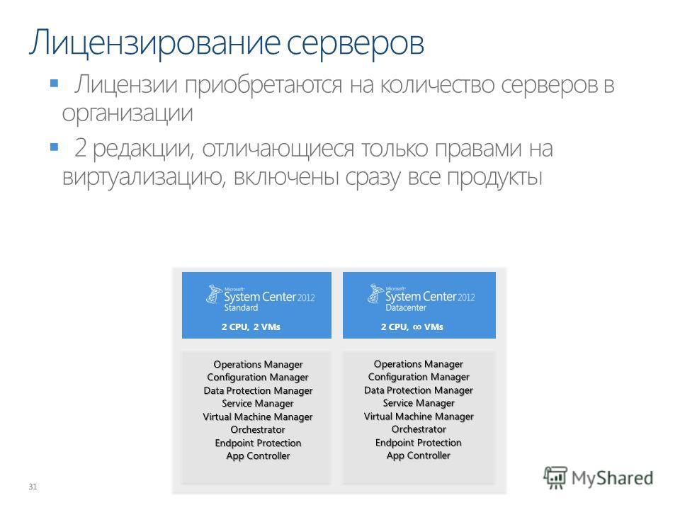 Лицензирование серверов 31 2 CPU, 2 VMs 2 CPU, VMs