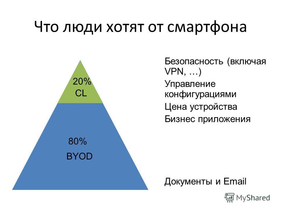 Что люди хотят от смартфона