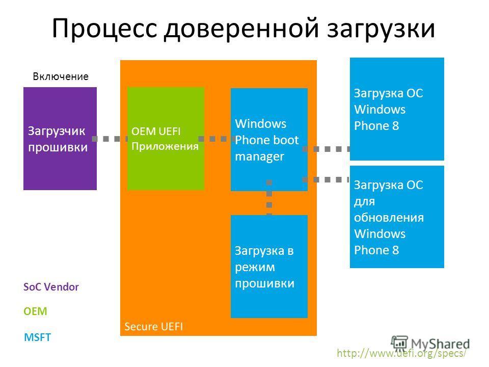 Процесс доверенной загрузки Загрузчик прошивки OEM UEFI Приложения Windows Phone boot manager Включение Загрузка ОС Windows Phone 8 Загрузка ОС для обновления Windows Phone 8 Загрузка в режим прошивки SoC Vendor OEM MSFT http://www.uefi.org/specs /