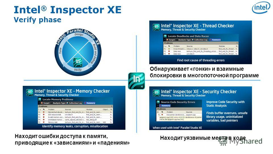 Software & Services Group, Developer Products Division Copyright© 2010, Intel Corporation. All rights reserved. *Other brands and names are the property of their respective owners. Intel ® Inspector XE Verify phase Находит ошибки доступа к памяти, пр