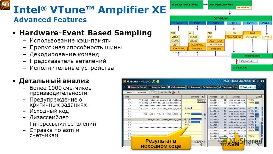 Software & Services Group, Developer Products Division Copyright© 2010, Intel Corporation. All rights reserved. *Other brands and names are the property of their respective owners. Intel ® VTune Amplifier XE Advanced Features Результат в исходном код