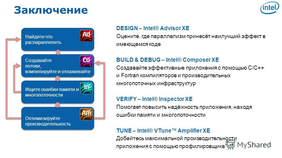 Software & Services Group, Developer Products Division Copyright© 2010, Intel Corporation. All rights reserved. *Other brands and names are the property of their respective owners. Заключение Найдите что распараллелить Найдите что распараллелить Созд