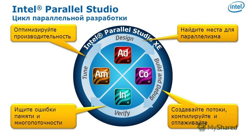 Software & Services Group, Developer Products Division Copyright© 2010, Intel Corporation. All rights reserved. *Other brands and names are the property of their respective owners. Intel ® Parallel Studio Цикл параллельной разработки 8 Создавайте пот