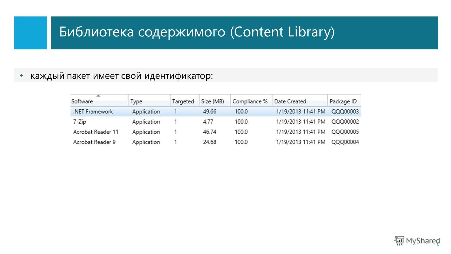 Библиотека содержимого (Content Library) 8 каждый пакет имеет свой идентификатор: