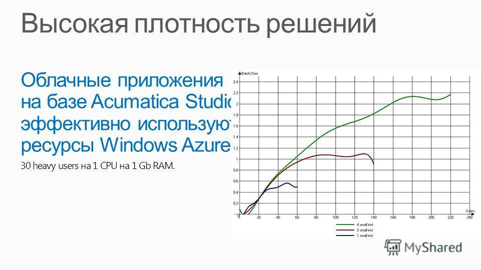 Облачные приложения на базе Acumatica Studio эффективно используют ресурсы Windows Azure 30 heavy users на 1 CPU на 1 Gb RAM.