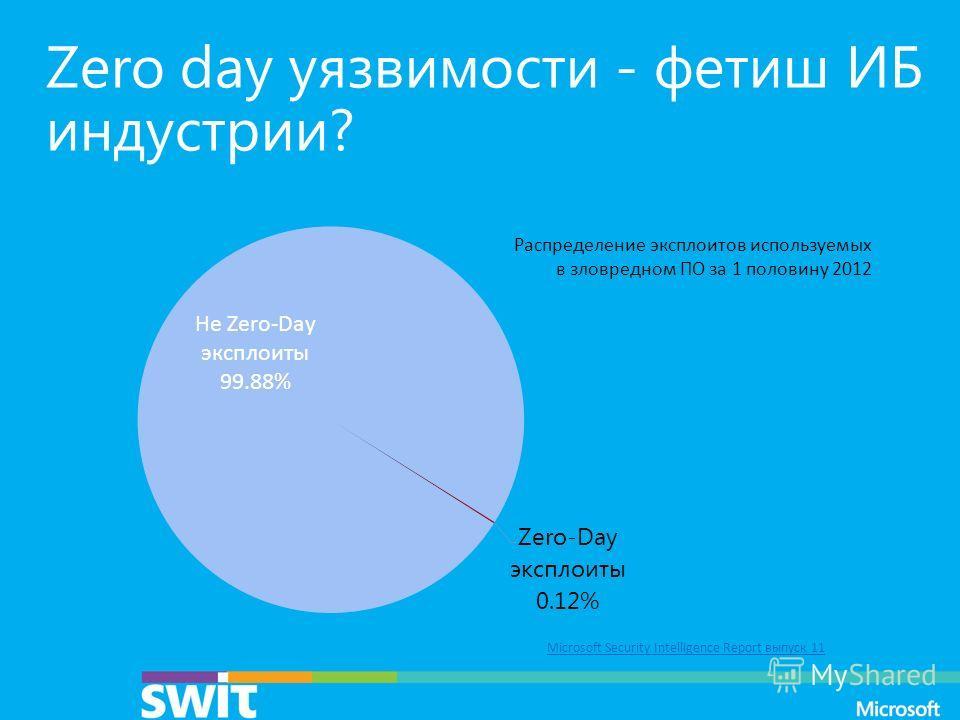 Zero day уязвимости - фетиш ИБ индустрии? Распределение эксплоитов используемых в зловредном ПО за 1 половину 2012 Microsoft Security Intelligence Report выпуск 11