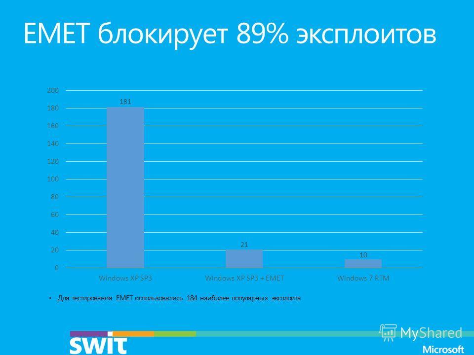EMET блокирует 89% эксплоитов Для тестирования EMET использовались 184 наиболее популярных эксплоита
