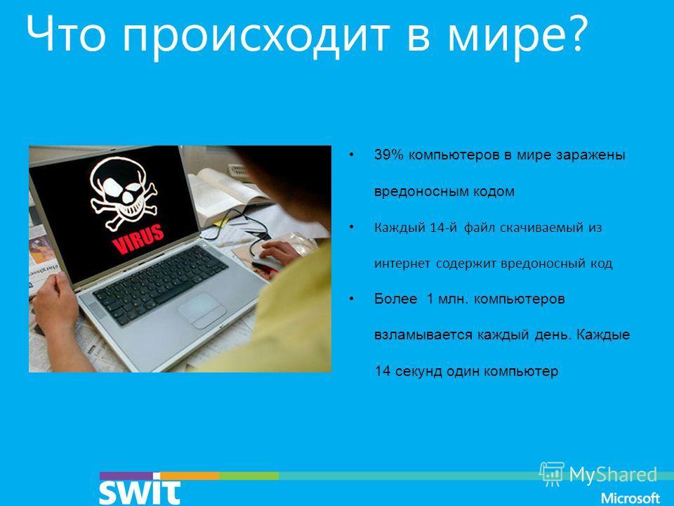 Что происходит в мире? 39% компьютеров в мире заражены вредоносным кодом Каждый 14-й файл скачиваемый из интернет содержит вредоносный код Более 1 млн. компьютеров взламывается каждый день. Каждые 14 секунд один компьютер